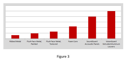 Graph of panel costs for equipment screen walls.