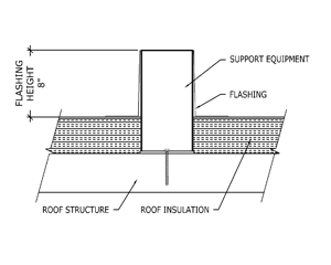Phrase roof penetration wire devices